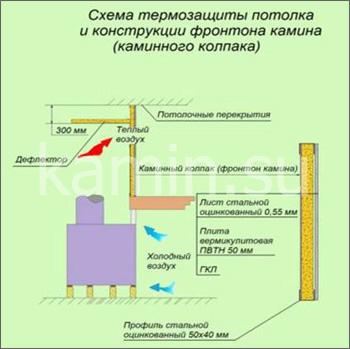 Схема термоизоляции потолка