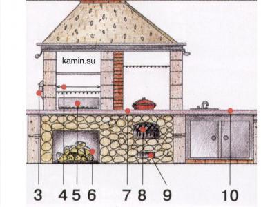 3. Электромотор; 4. Гриль-вертел; 5. Магнальная печь; 6. Дровница; 7...